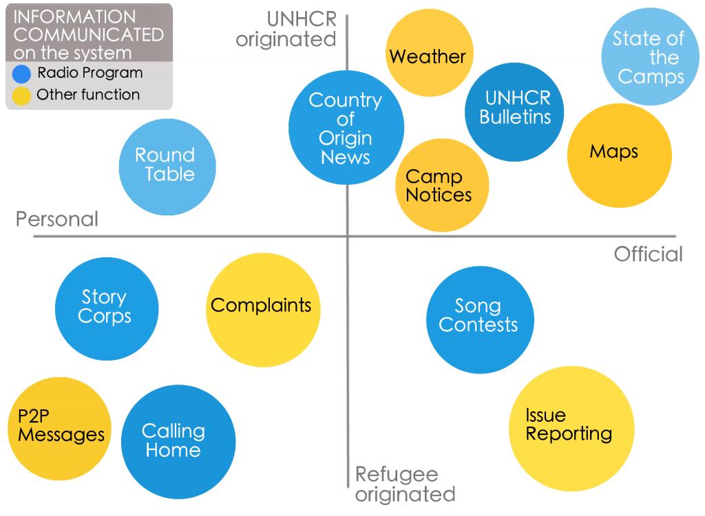 Refugee Information quadrants