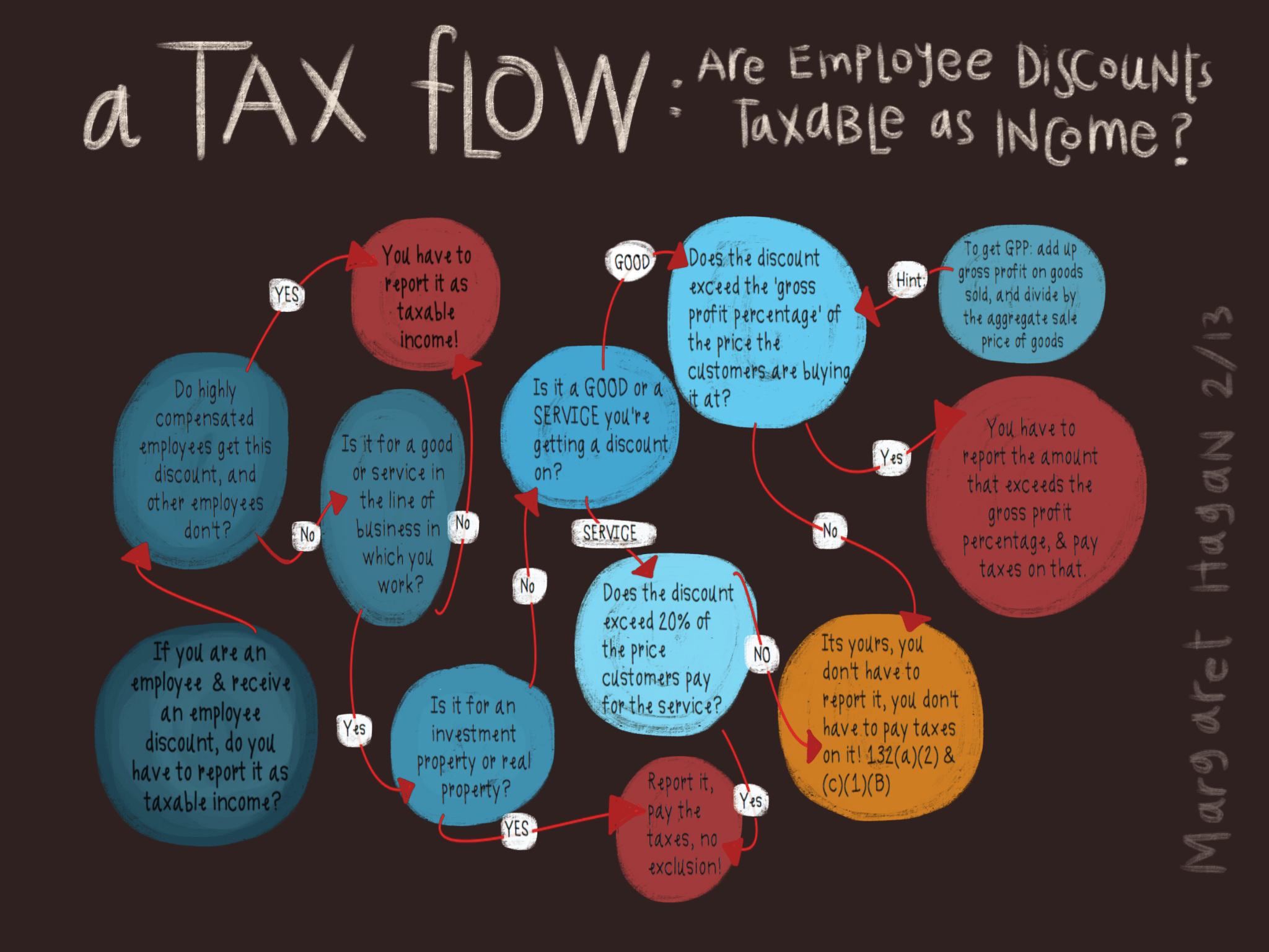 Illustrated Law Flow Charts - Margaret HaganMargaret Hagan