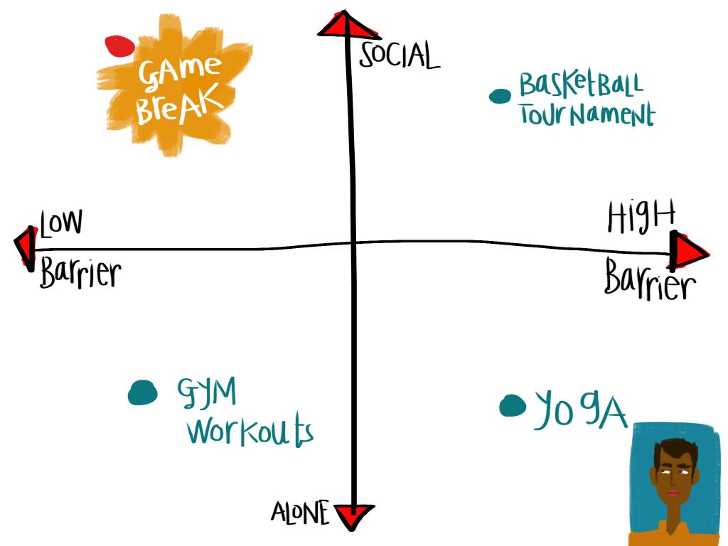 gamebreak 7c chart